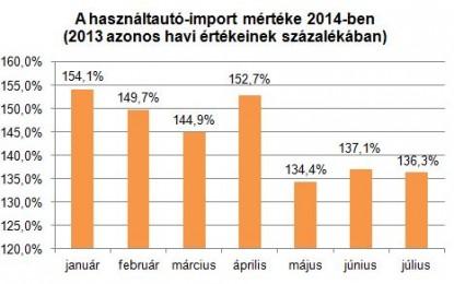 A drága euró rossz hatással van a használtautó-importra