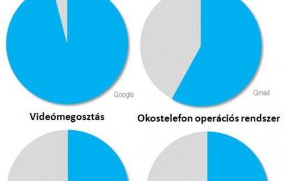 Verhetetlen itthon a Google