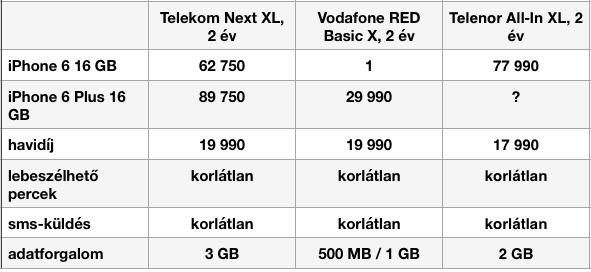 iPhone 6 hazai árak