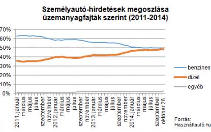 Többségben a dízeles kínálat a használtautó-piacon