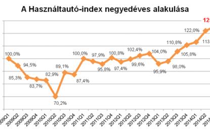 Rohamos növekedésben a használtautó-piac