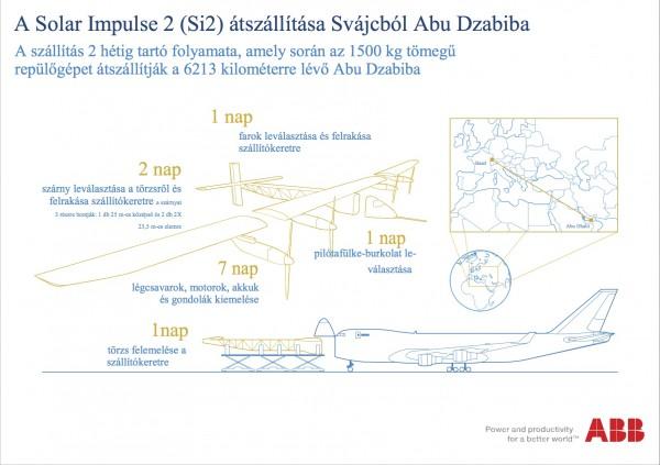 Transporting SolarImpulse-AbuDhabi