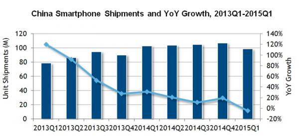 IDC_smartphone