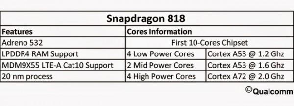 snapdragon_818