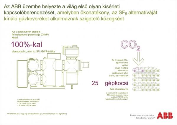 ABB_infografika_ewz__eco_szigetelo_gaz