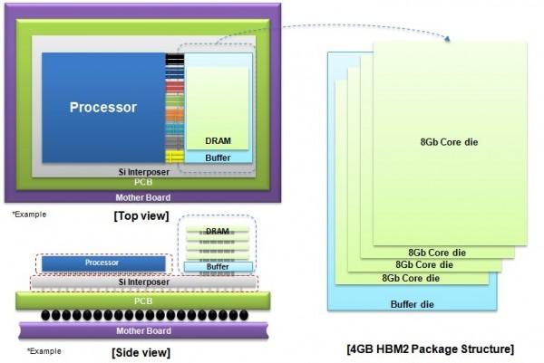Samsung_4GB_HBM2_DRAM_Structure_Image