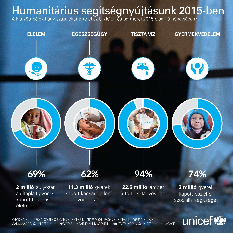 HAC_UNICEF_2016