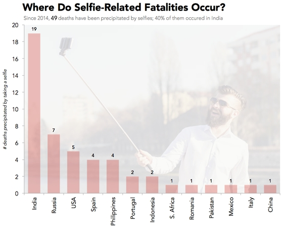selfiedeathcountry