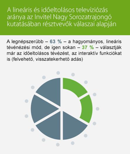 Invitel_A_Nagy_Sorozatrajongo_kutatas (4)