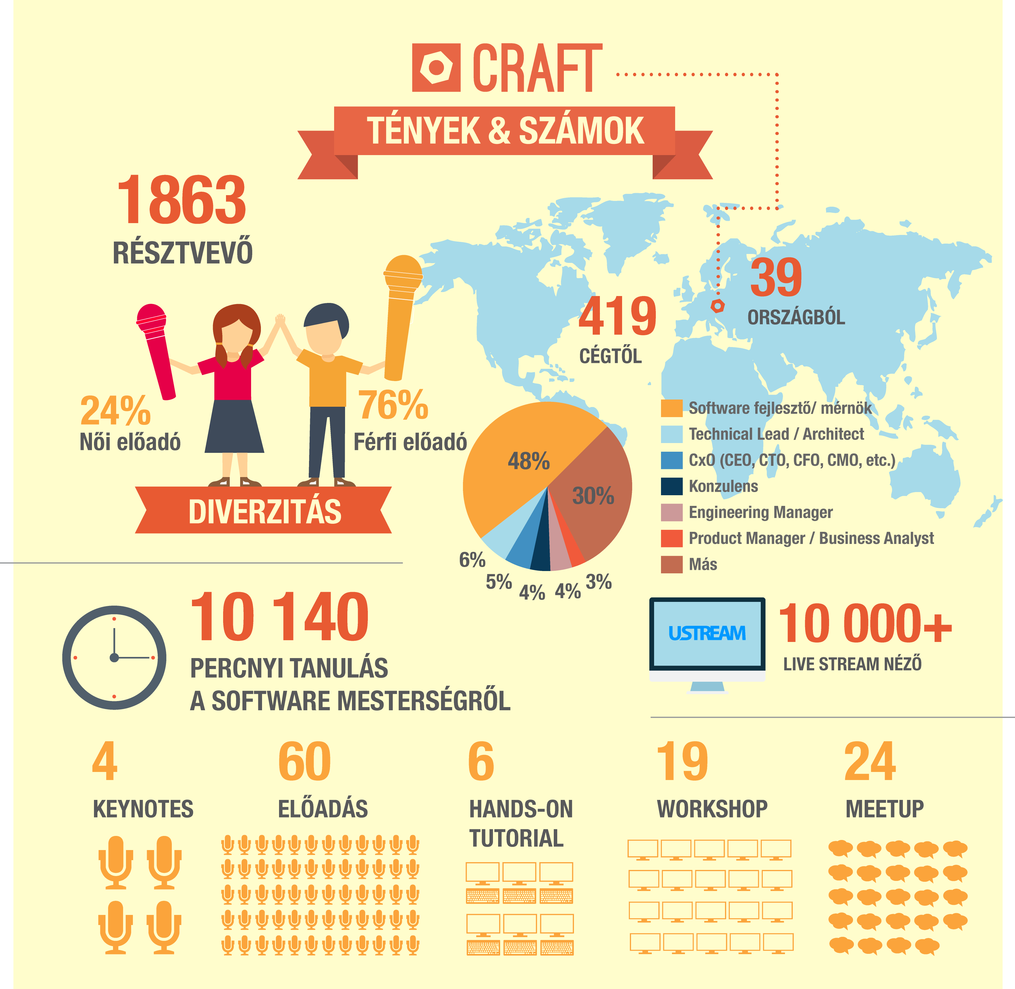 CRAFT infographic hun