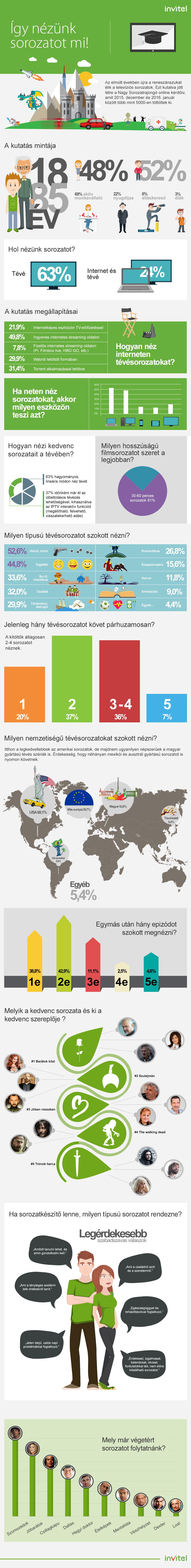 Invitel_Nagy_Sorozatrajongo_infografika