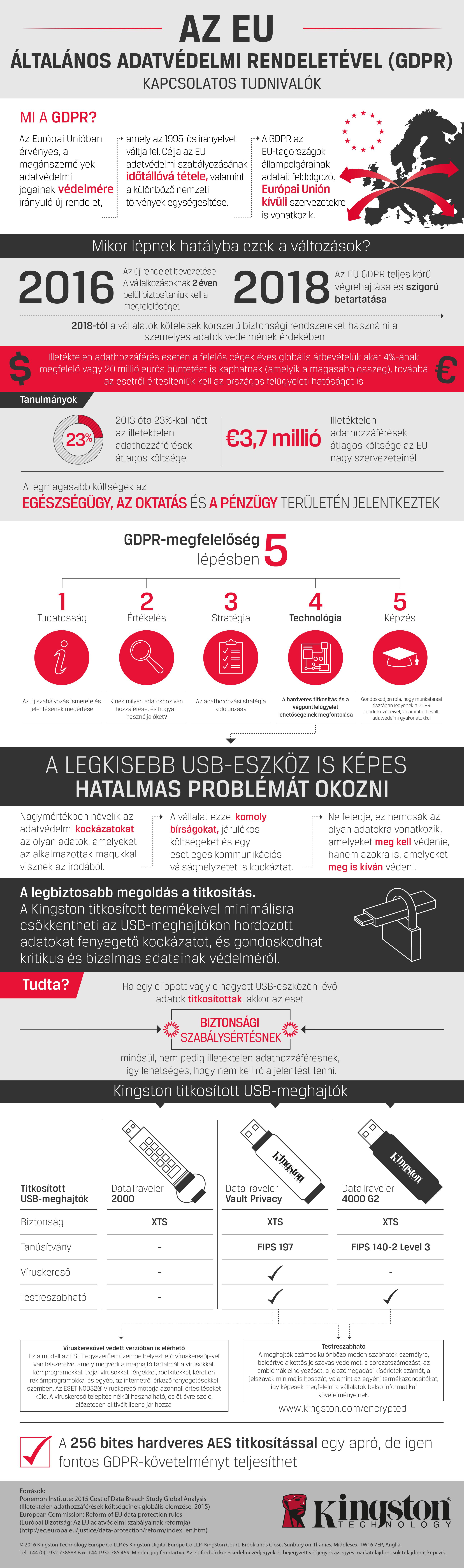 Kingston_Technology_GDPR_infografika