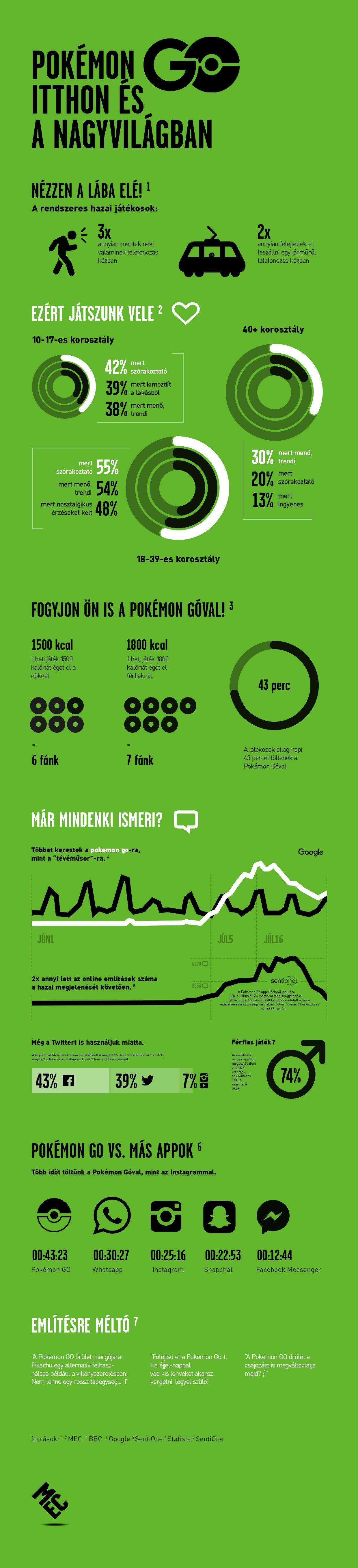 PokemonGO-infografika