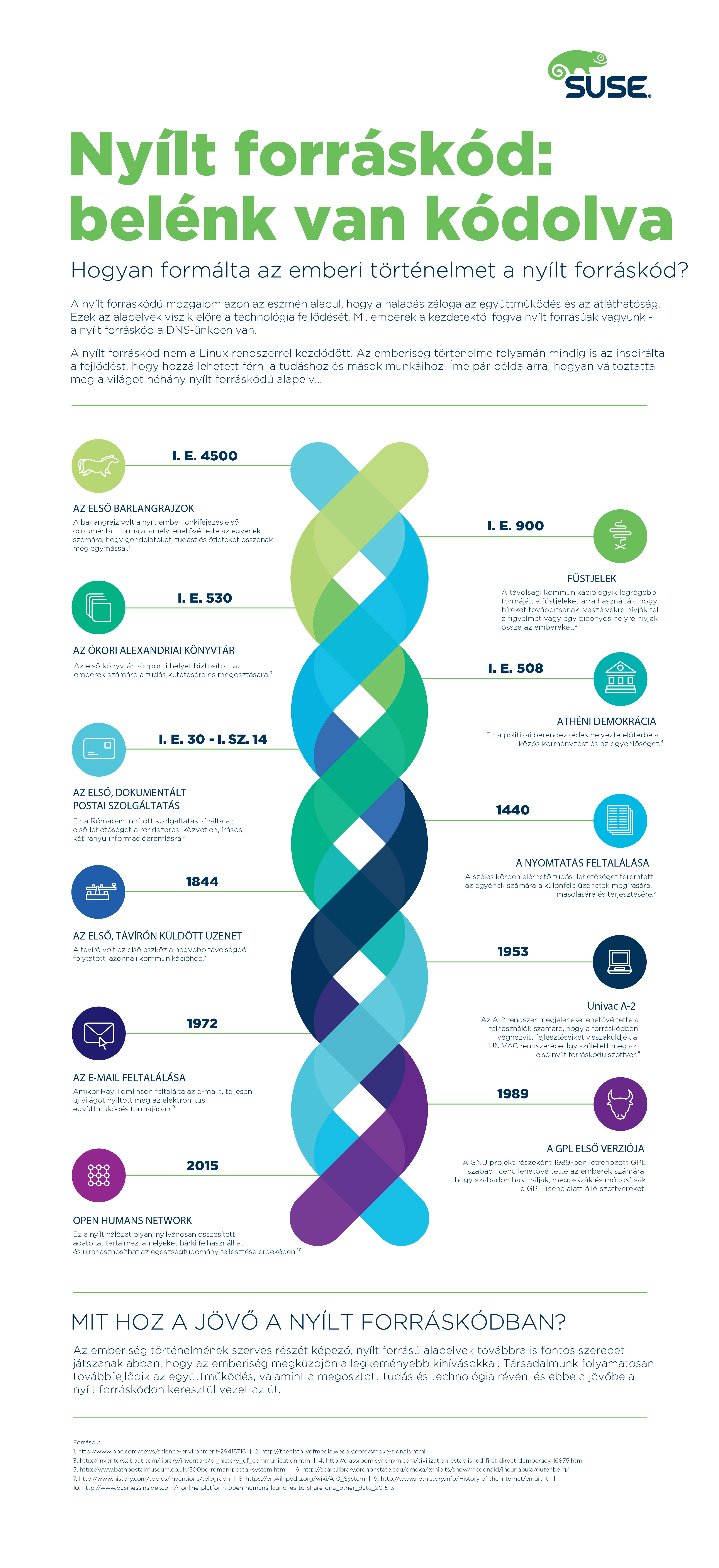 SUSE_nyilt forraskod_infografika