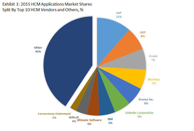 Market_share_HCM