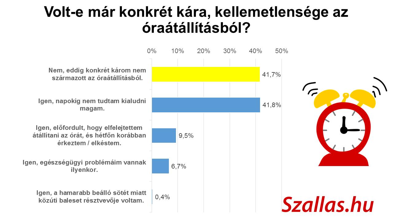 grafikon-kar-kellemetlenseg-oraatallitas_szallas_hu