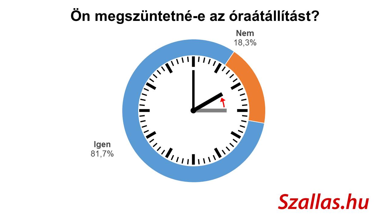 grafikon-megszuntetne-az-oraatallitast_szallas_hu