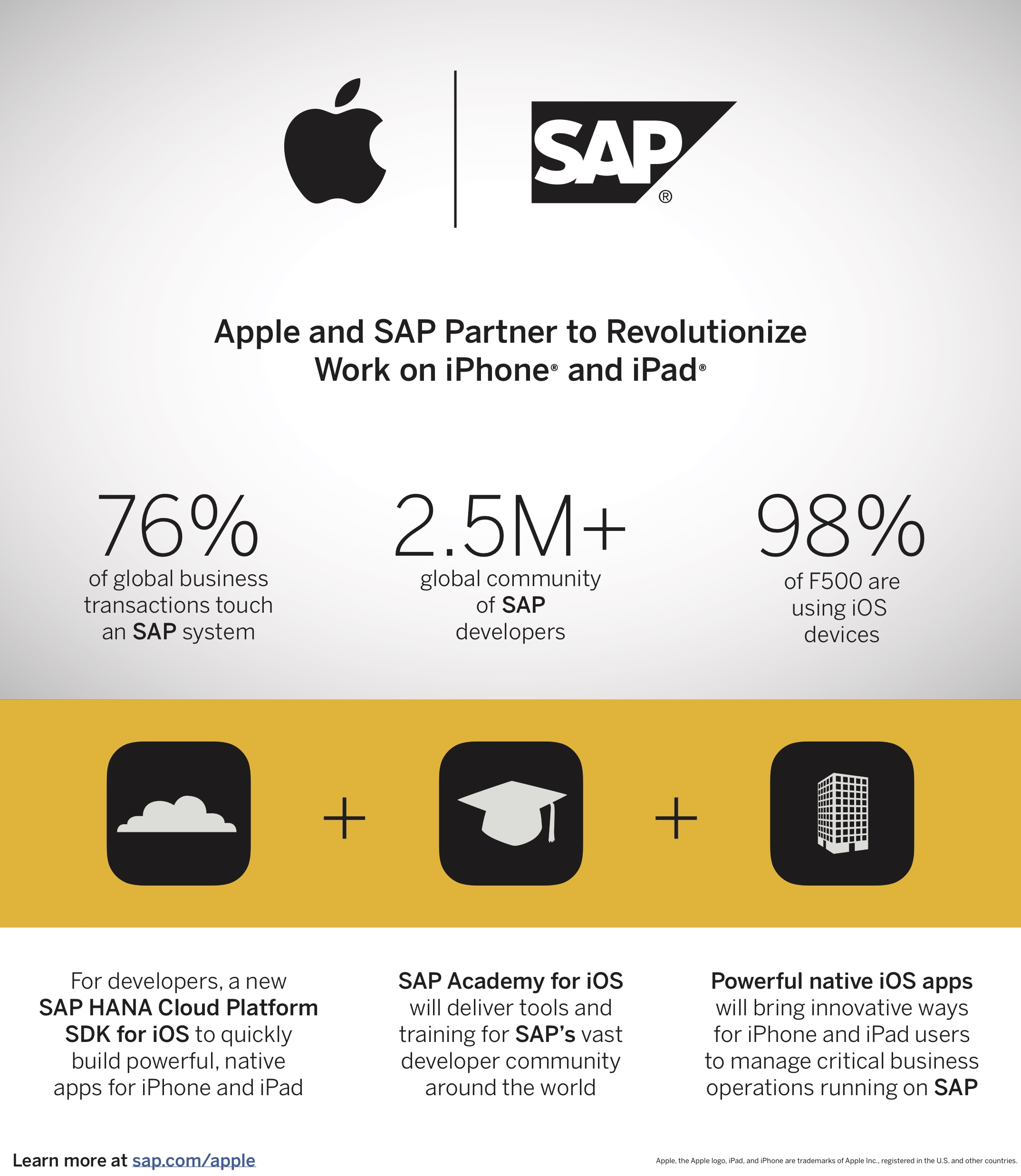 final_sap_apple-infographic