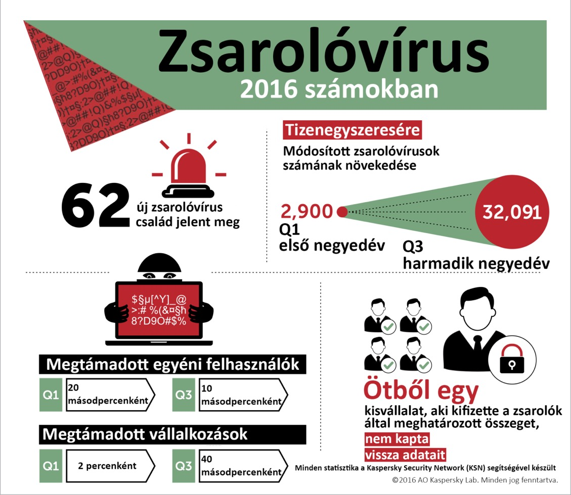 zsarolovirus