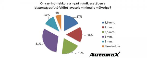automaxkutatas3-2063