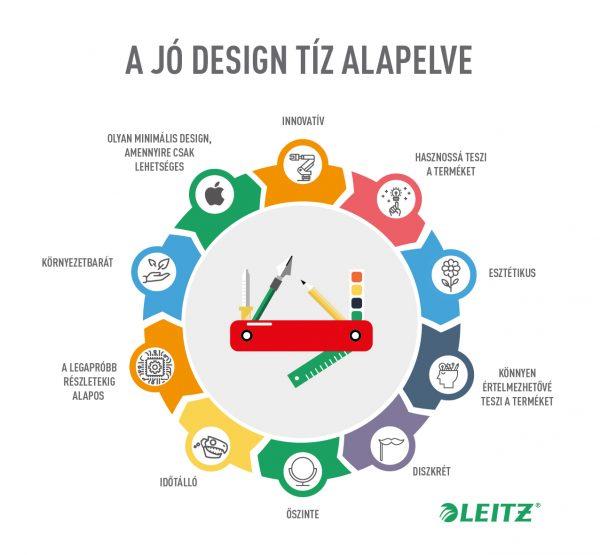a-jo-design-es-a-siker_leitz-infografika_a-jo-design