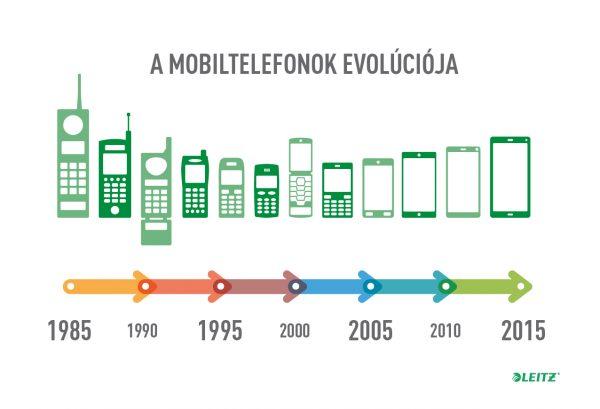 a-jo-design-es-a-siker_leitz-infografika_mobil-evolucio