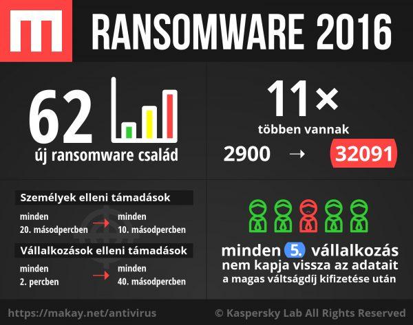 ransomware_2016_makay