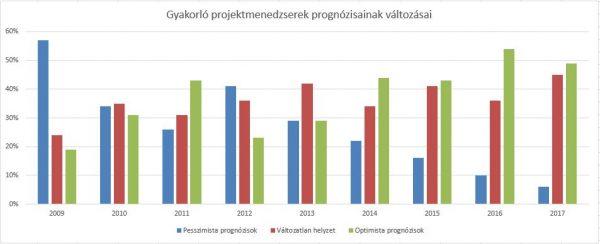 gyakorlo-projektmenedzserek-prognozisainak-valtozasai