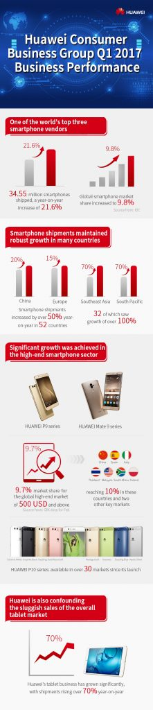 huawei-consumer-business-group-q1-2017-business-performance