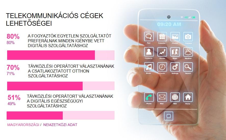 telekommunikacios_cegek_lehetosegei_kep