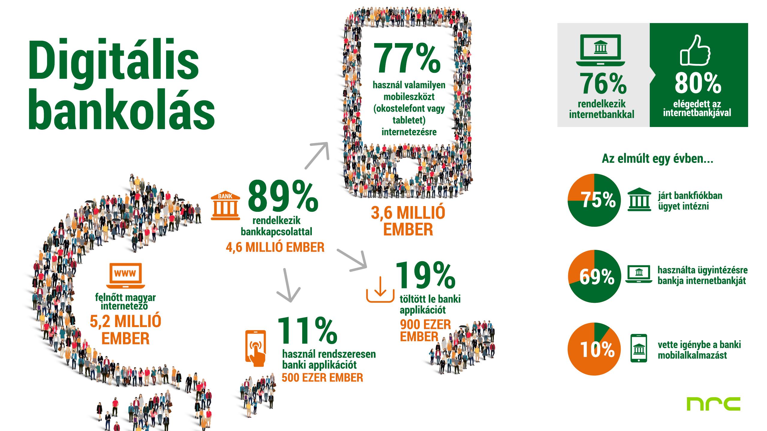 infografika_internetezok_banki_applikaciok_final