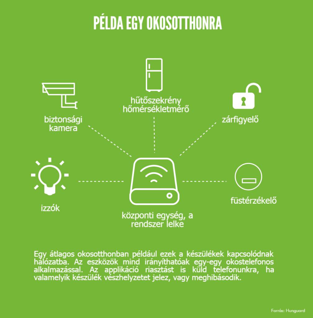 okosotthon_infografika