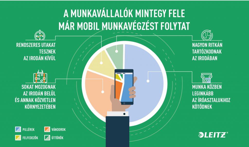 mobil_munka_leitz_infografika