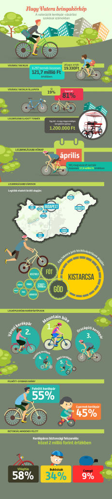 vatera_bringakorkep_infografika
