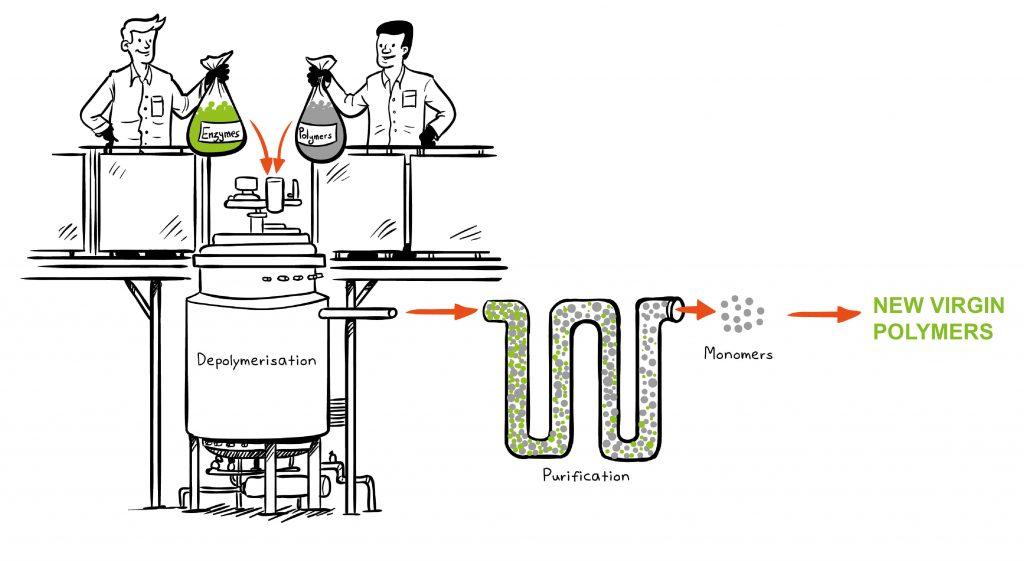 carbios_biorecycling