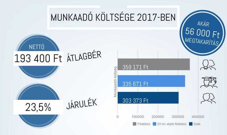 munkaado-koltsege-2017ben
