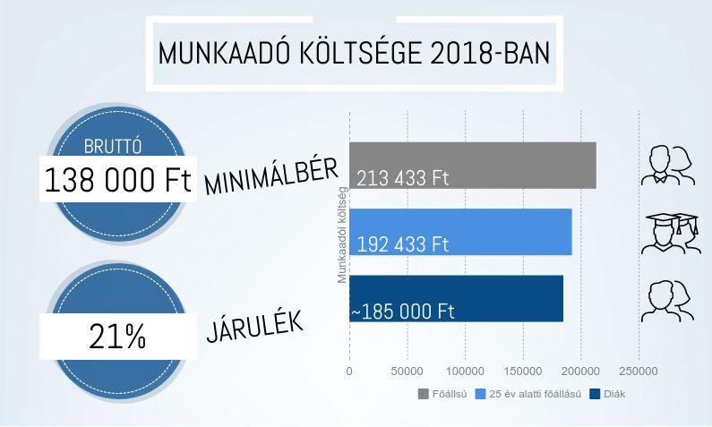 munkaado-koltsege-2018ban
