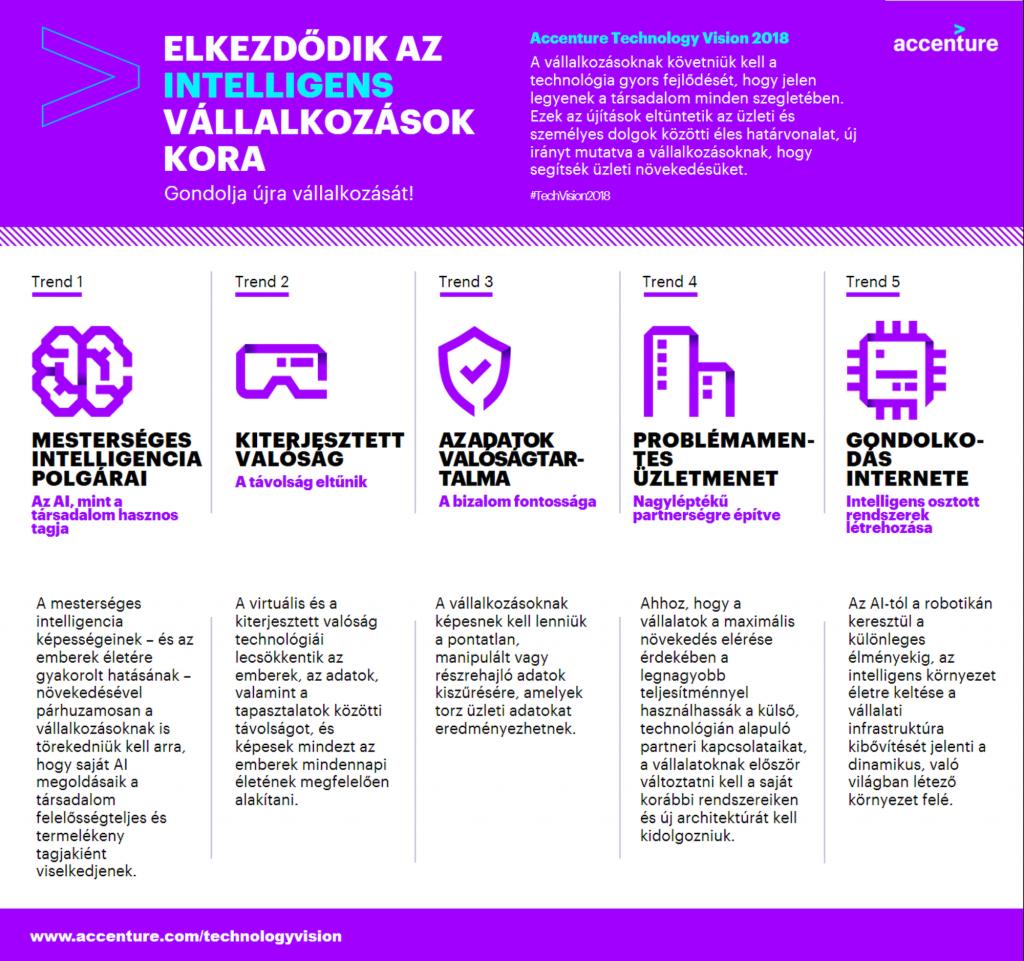 infographics_techvison2018_hun_v2