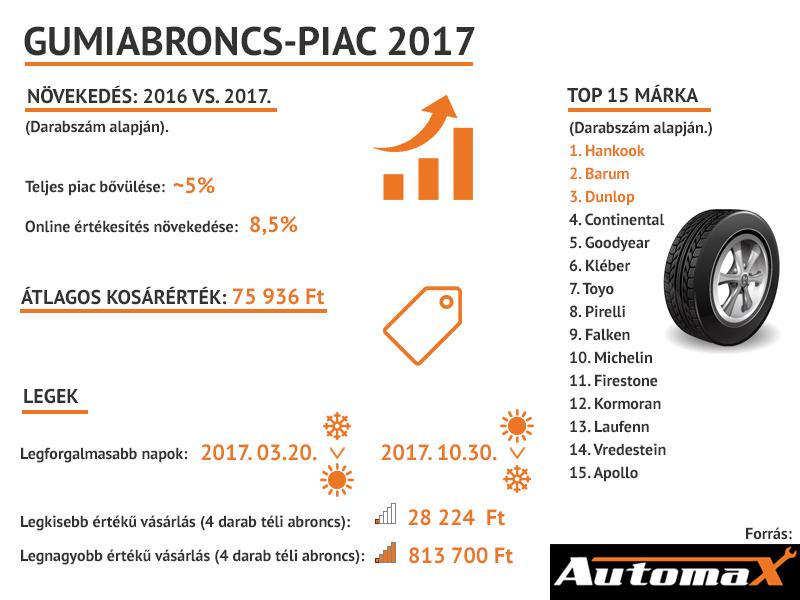 gumiabroncspiac2017-2451