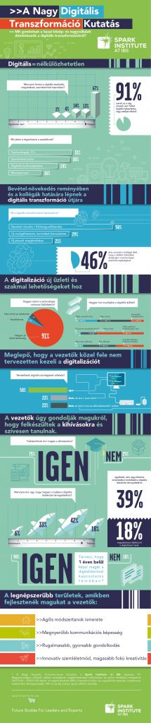 infografika_nagy_digitalizacios_kutatas_spark-institute-at-ibs