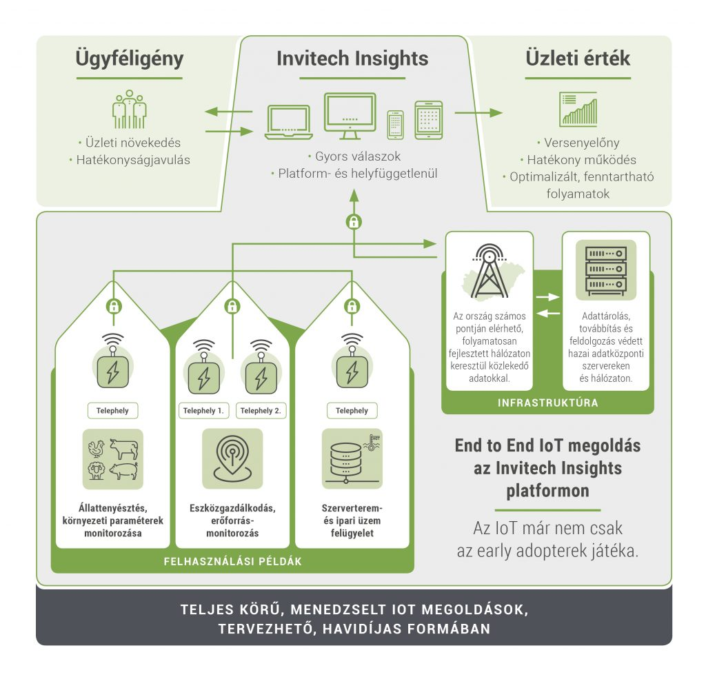 iot_infografika_invitech_insights