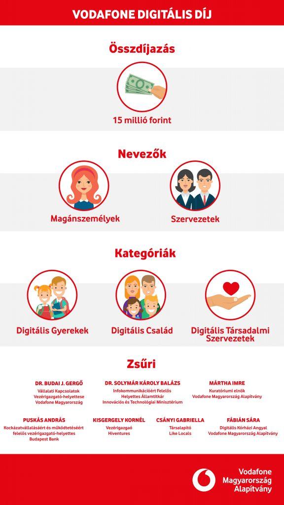 vodafone-digitalis-dij_infografika