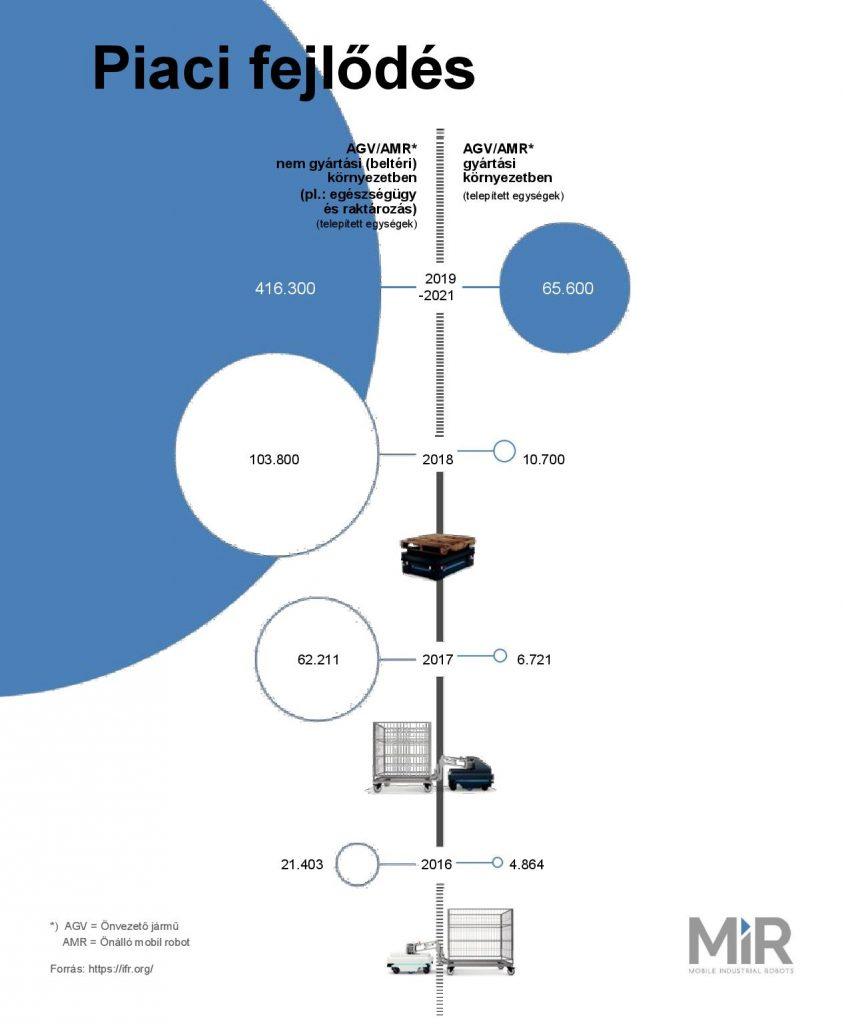mir-infografika_piaci_fejlodes_az_onallo_mobil_robotok_teren