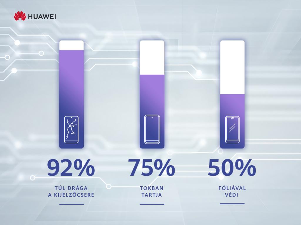huawei_szervizposzt_infografika
