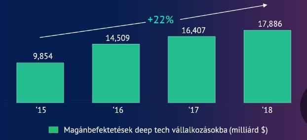 deep_tech_investment