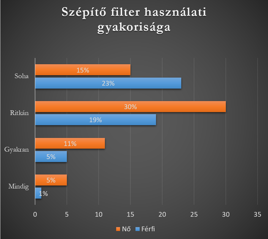 Szépítő filter használati gyakorisága