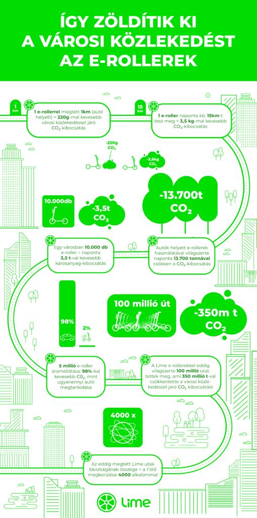 infografika_lime_e-roller