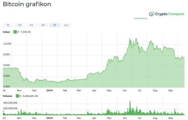 bitcoin árfolyam kriptomat
