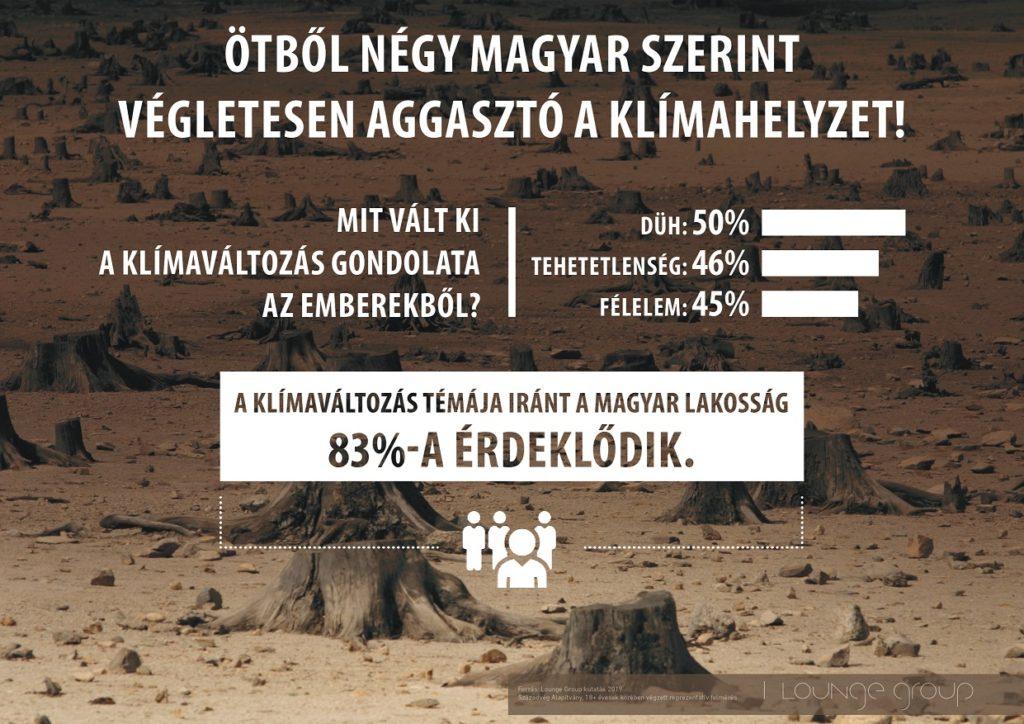 magyar klímaváltozás diagram