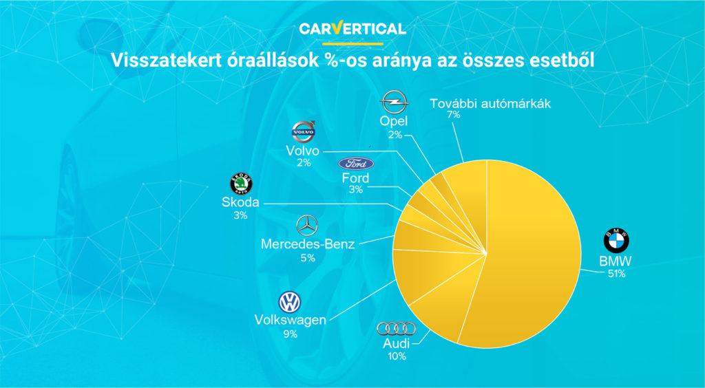 legmegbízhatóbb automarkák 2020 carvertical